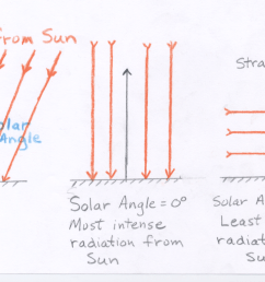 therefore when the sun is straight up the solar angle is 0 and when the sun is on the horizon the solar angle is 90  [ 1238 x 776 Pixel ]