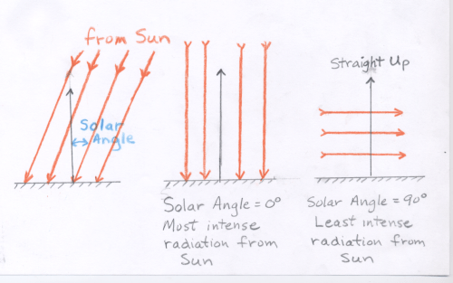 small resolution of therefore when the sun is straight up the solar angle is 0 and when the sun is on the horizon the solar angle is 90