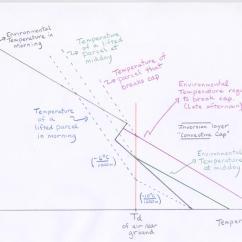 Diagram Of A Tornado Forming Goldwing 1200 Wiring Atmo336 Fall 2014