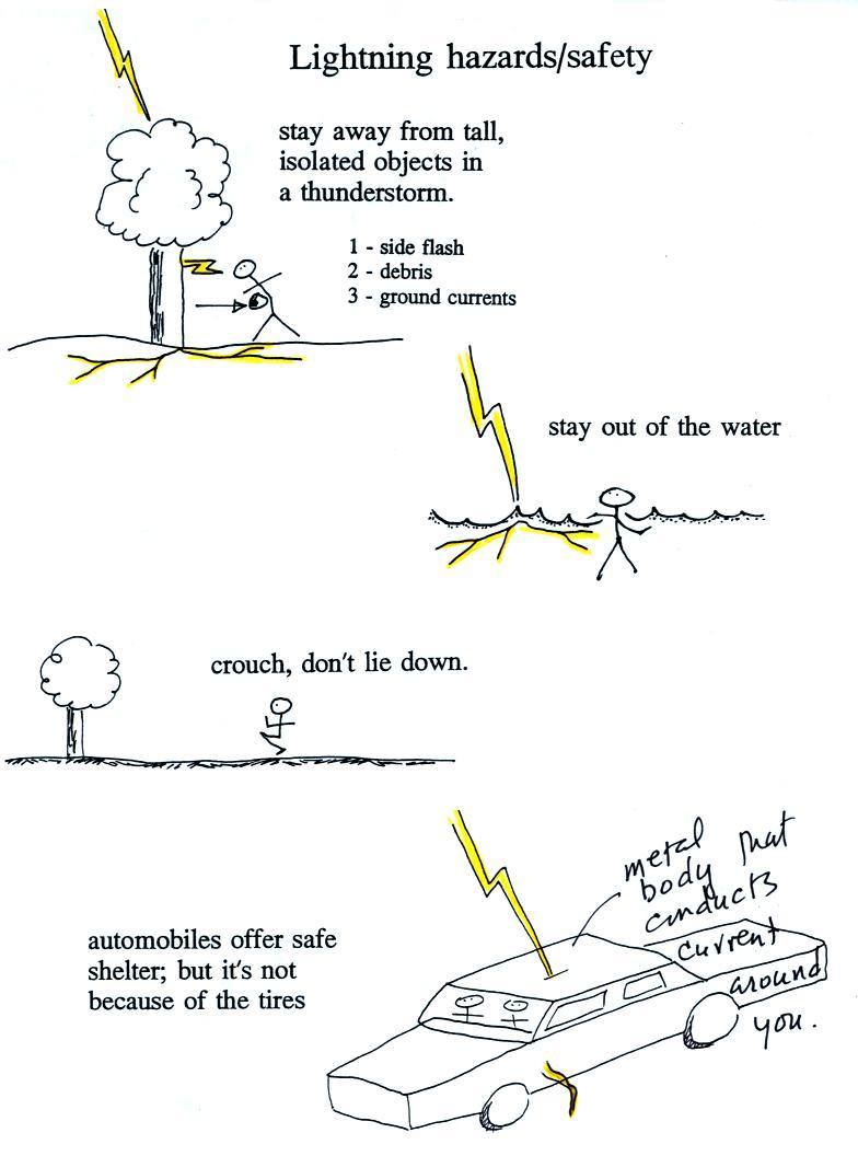 medium resolution of stay away from tall isolated objects during a lightning storm as these are most likely to be struck you can be hurt or killed just by being close to a