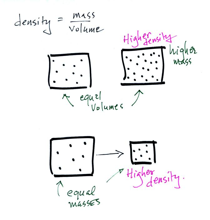 Notes on air density