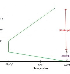 temperature remains fairly constant between 10 and 20 km an isothermal layer then begins increasing with increasing altitude between 20 and 50 km  [ 984 x 816 Pixel ]