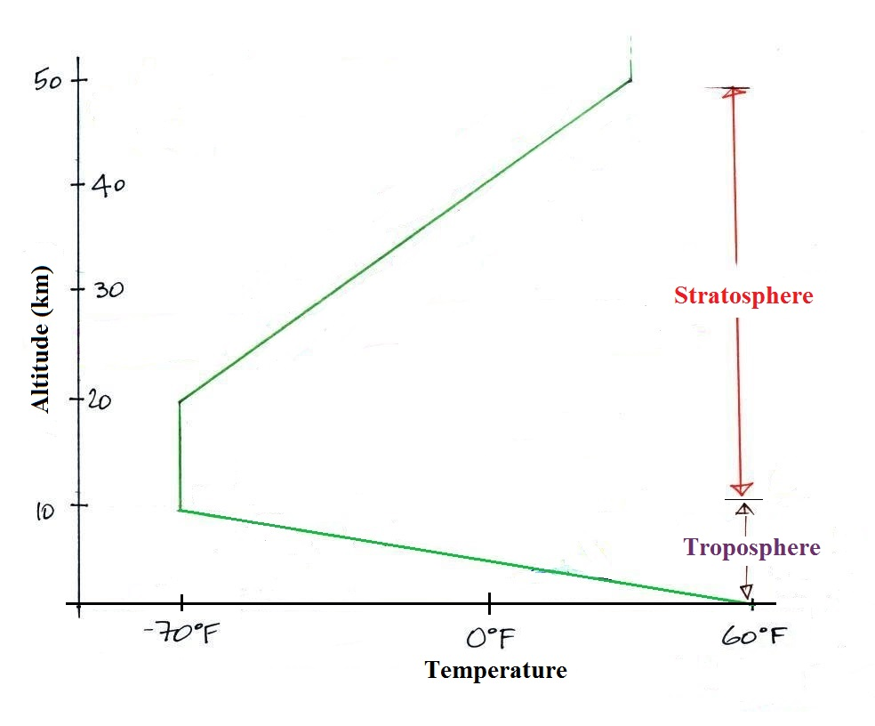 hight resolution of temperature remains fairly constant between 10 and 20 km an isothermal layer then begins increasing with increasing altitude between 20 and 50 km