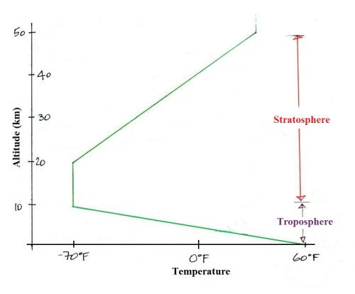 small resolution of temperature remains fairly constant between 10 and 20 km an isothermal layer then begins increasing with increasing altitude between 20 and 50 km
