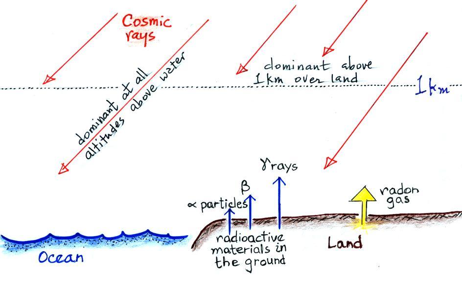 Below Is A Diagram Of An Associated Particle Neutron Generator