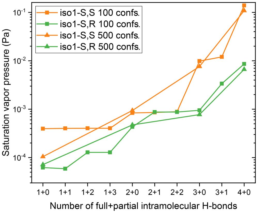 medium resolution of https www atmos chem phys net 18 figure 5saturation vapor pressures