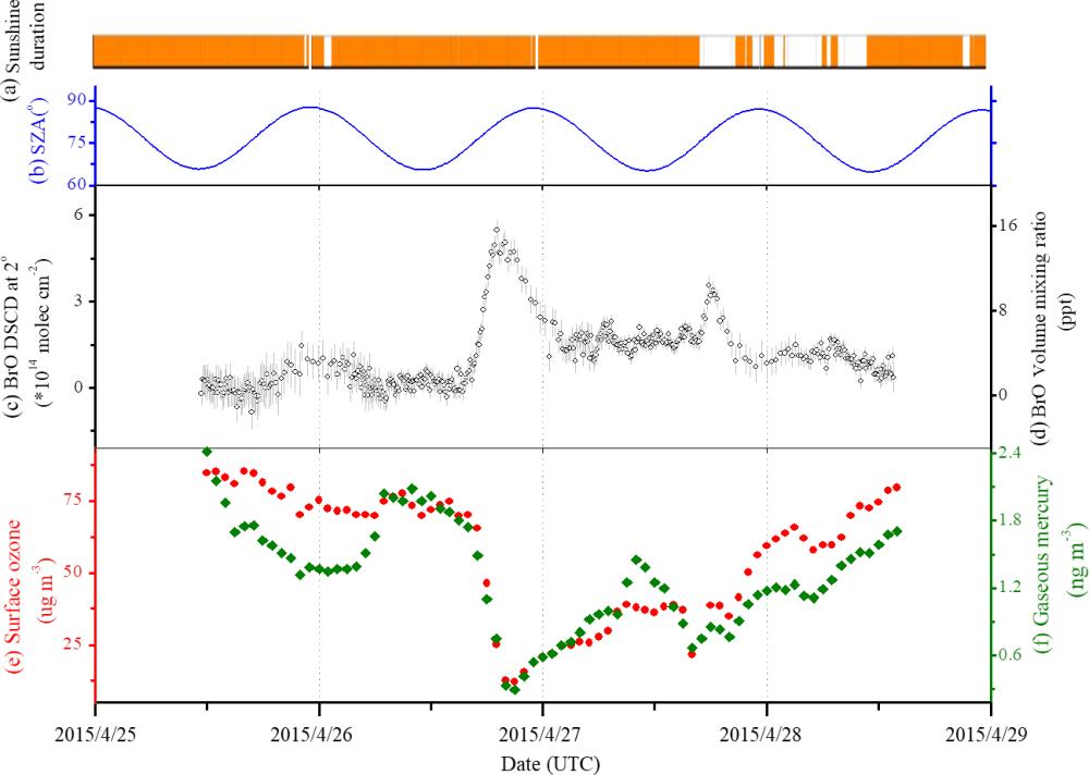 medium resolution of https www atmos chem phys net 18