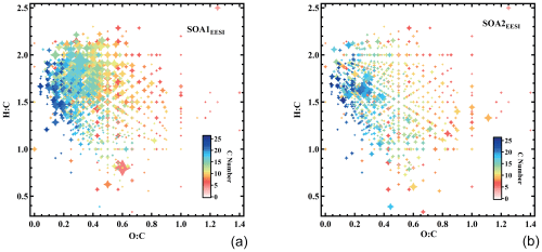 small resolution of  soa2eesi factor mass spectra the points are sized by the fraction of each neutral compound apportioned to soa1eesi and soa2eesi and colored by the