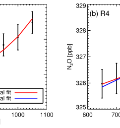 a region 1 2150 2320 cm 1 n2o spectral analysis with 1 uncertainty bars b same as a but for region 4 2097 2242 cm 1 n2o spectral analysis  [ 6066 x 2135 Pixel ]