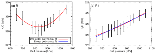 small resolution of  a region 1 2150 2320 cm 1 n2o spectral analysis with 1 uncertainty bars b same as a but for region 4 2097 2242 cm 1 n2o spectral analysis