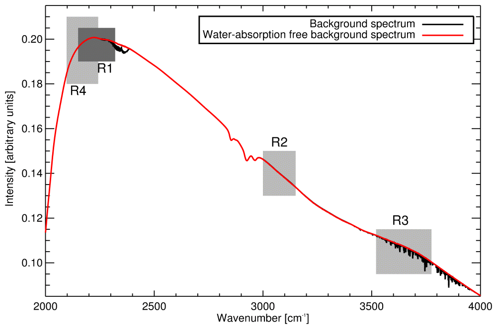 medium resolution of  1 6 hpa and corresponding background spectrum red line with water absorption spectral features removed malt spectral fit regions are shaded in grey