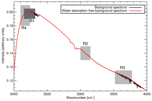 small resolution of  1 6 hpa and corresponding background spectrum red line with water absorption spectral features removed malt spectral fit regions are shaded in grey