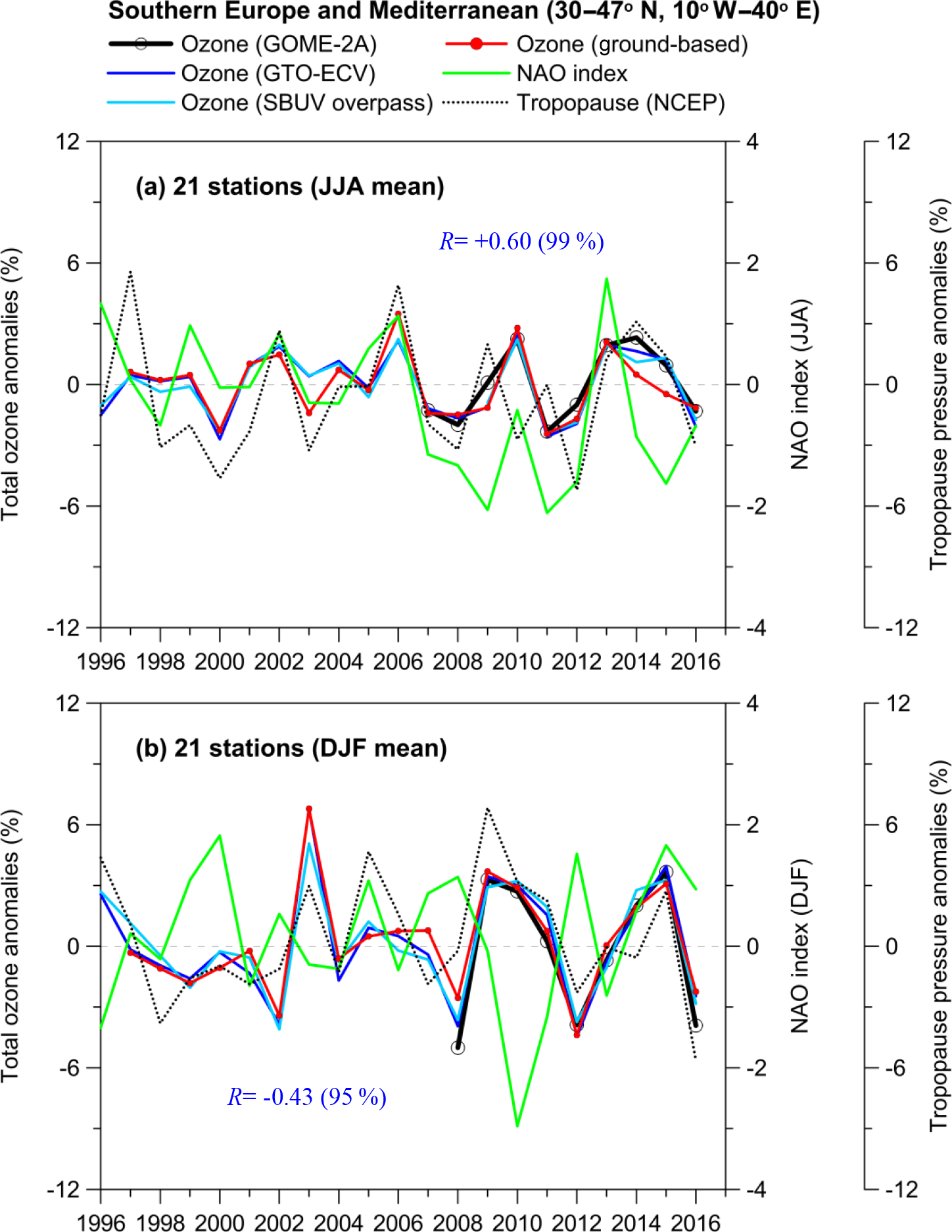 hight resolution of the correlation coefficients refer to nao index and gb total ozone after removing variability related to the seasonal cycle qbo solar cycle and enso