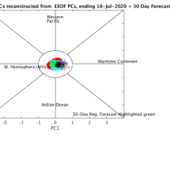 reconstructed mjo only phase diagram [ 1200 x 900 Pixel ]