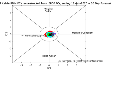 small resolution of  reconstructed mjo only phase diagram
