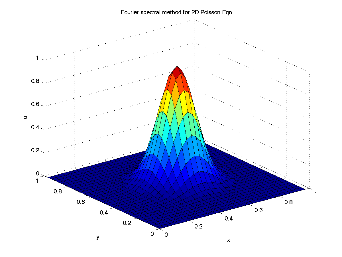 1d Advection Diffusion Equation Matlab