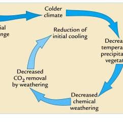 Mechanical Weathering Diagram Motor Starter Wiring Start Stop Biological