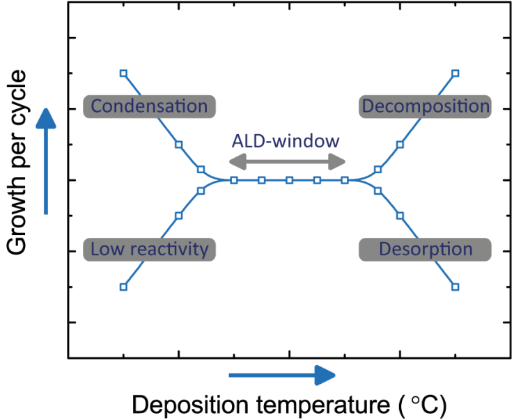 ALD Temperature window