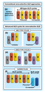 Advanced ALD cycles