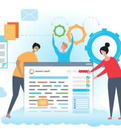 the smart content optimization platform for unprecedented customer engagement [ 1200 x 800 Pixel ]