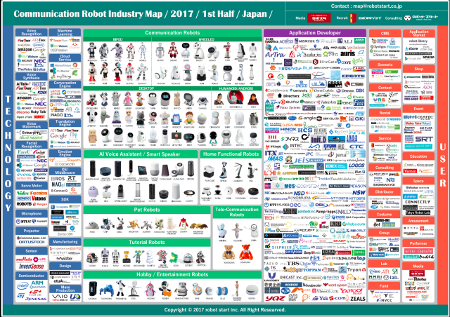 Communication Robot Industry Map 2017