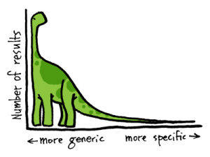 """Great """"Long Tail"""" Illustration by John Hyde of LeftClick.com"""