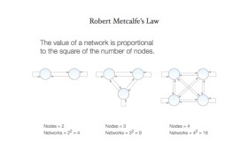 Metcalfe's Law