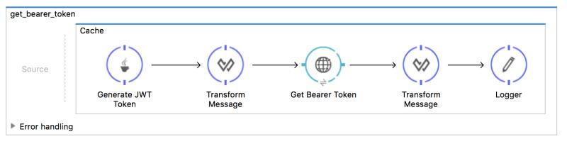 Get authorization bearer token using JWT for Google API