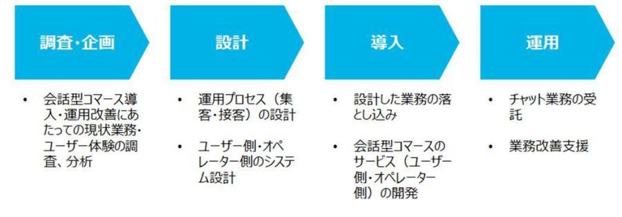 会話型コマース導入・運用支援サービスご提供範囲