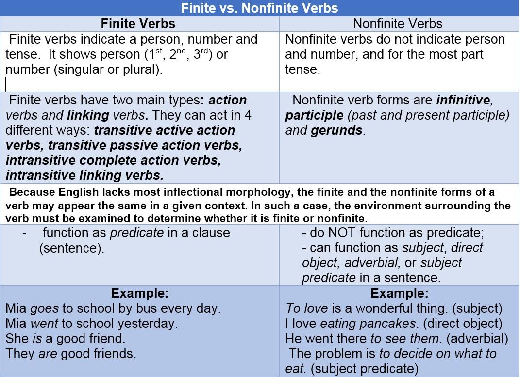 Verbs Reks Educational Ios Applications