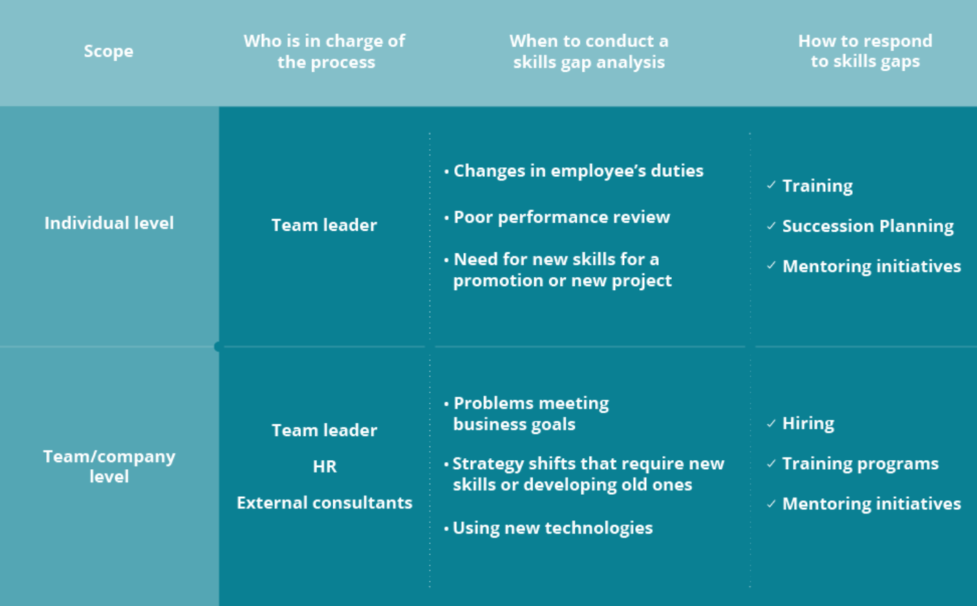 3 Steps To Address The Workforce Skills Gap