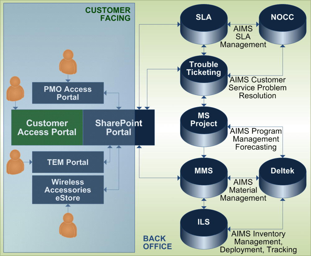 medium resolution of an integrated management system that communicates critical information