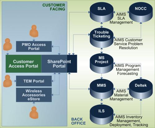 small resolution of an integrated management system that communicates critical information