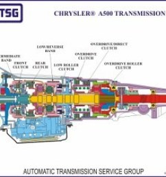 dodge transmission diagram wiring diagram expert 2001 dodge ram 1500 46re transmission diagram 2001 dodge ram transmission diagram [ 1199 x 890 Pixel ]