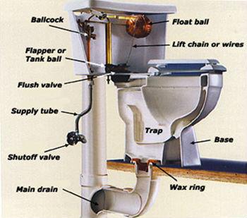 Toilet Repair Plumbers Okc Plumber Oklahoma City