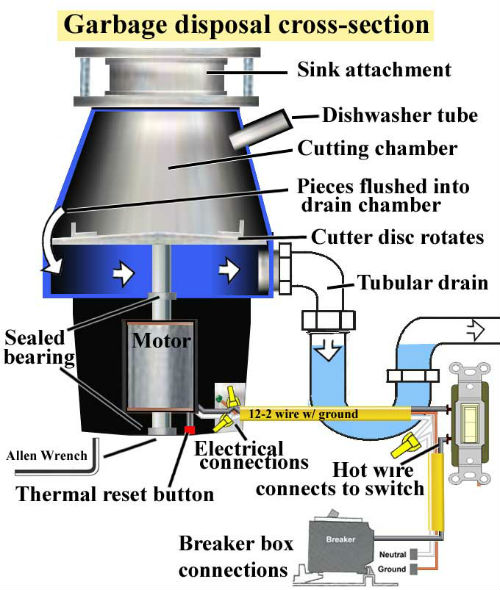 Basic Garbage Disposal Problems Plumbers OKC