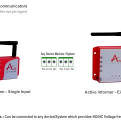 Burglar Alarm Pir Sensor Wiring Diagram Of Motorcycle System