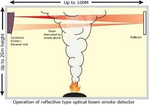 Fire Alarm Optical Beam Detector Beam Smoke Detectors