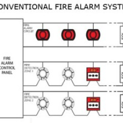 Conventional Fire Alarm Control Panel Wiring Diagram Circuit Breaker Symbol Panels, Addressable