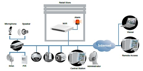 CCTV Network Video Recorder India