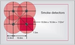 Smoke Detector Coverage 300x179 Atss Active Total