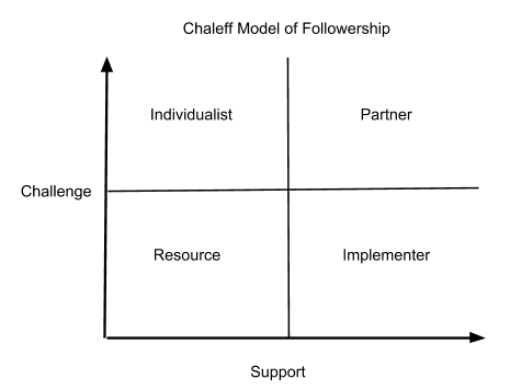Image of Chaleff Model of Followership
