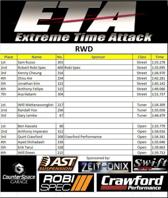 2-3 rwd results