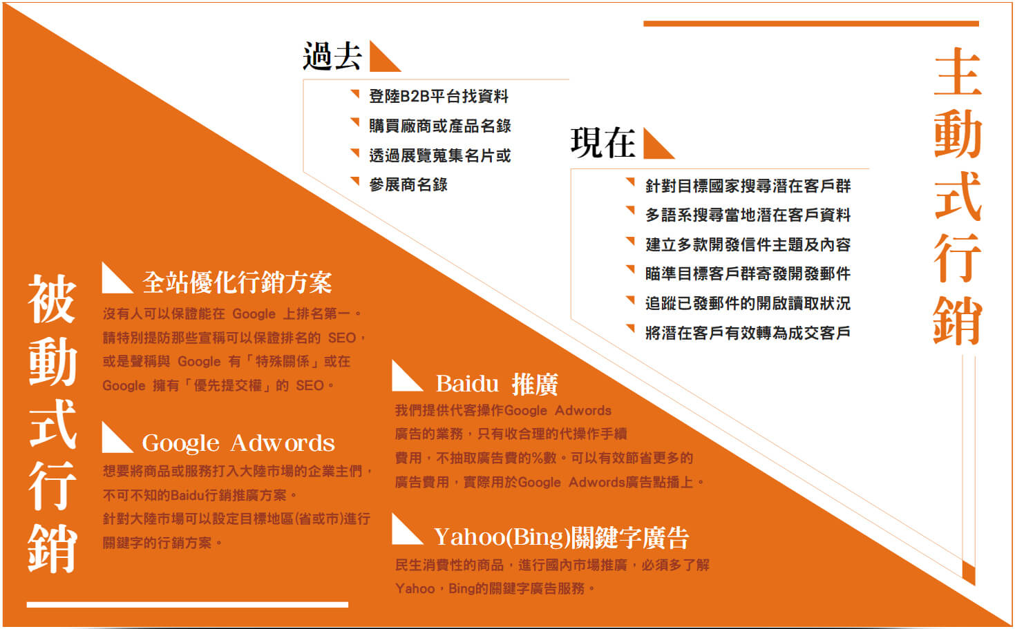 網路行銷規劃 - 服務項目 - 首岳資訊