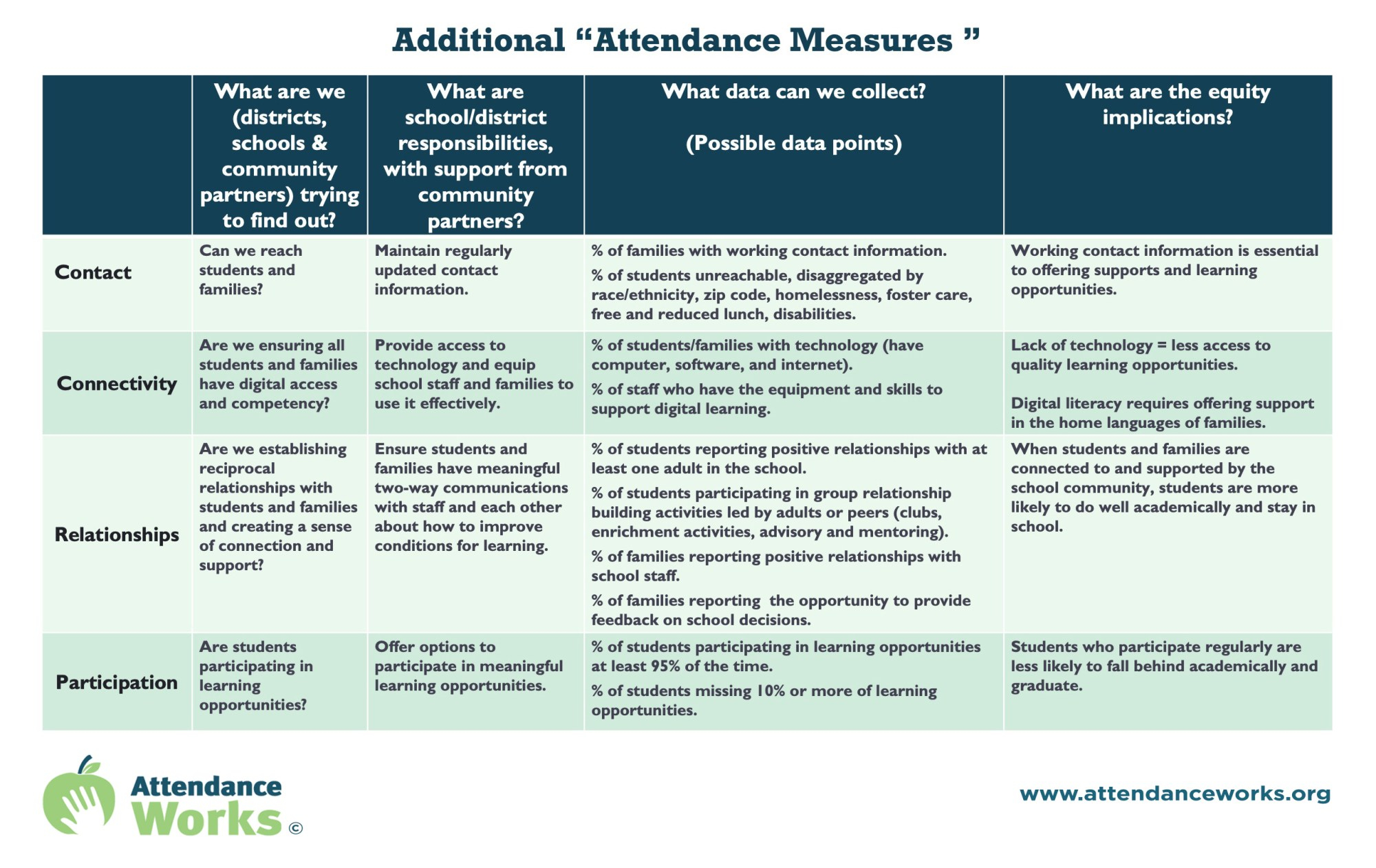 hight resolution of Monitoring Attendance in Distance Learning - Attendance Works