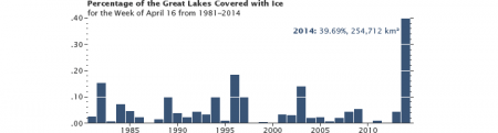 greatlakes_ice_week_0416 3