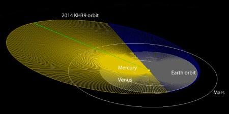 Asteroid-2014-KH39-orbit