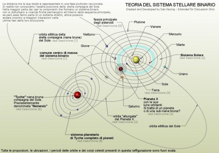 1-Sistema-Binario-descrizione-numerato
