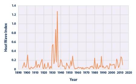 Heat-Wave-Index-1895-2013 3