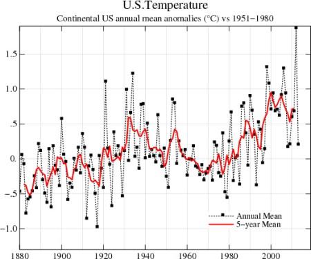 US-Temperature-Chart-After-v2 2